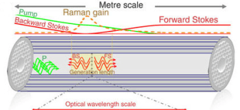 Nanometer-Scale Traps Developed for Linewidth Narrowing in Raman-Active Molecules
