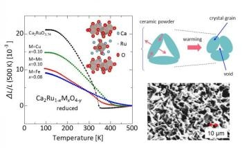 Record-Breaking Ceramic Material Contracts When Heated
