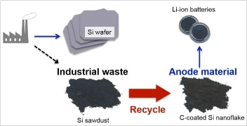Researchers Use Sawdust to Develop Anode Material for Lithium-Ion Batteries