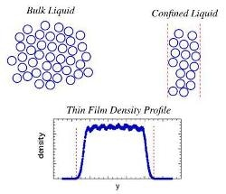 Molecular Dynamics Simulations Help Predict Shift in Glass Transition Temperature of a Confined Liquid