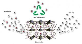 New MOF Allows Efficient Removal of Water from Gases