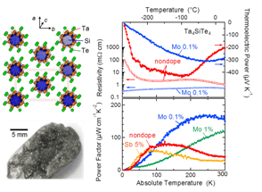 High Thermoelectric Powers Observed in One-Dimensional Crystals for Practical Low-Temperature Cooling