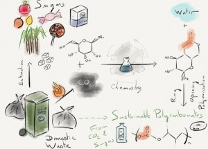 Researchers Produce Plastic Using Sugar and Carbon Dioxide