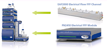 Postnova Launch EAF2000 for Characterization of Complex Charged Molecules