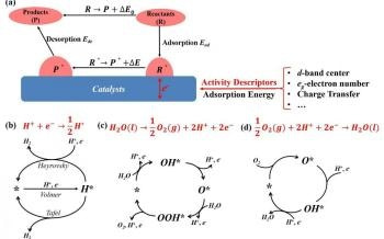 Activity Descriptors for Electrochemical Reactions and Catalytic Cycles in Energy Storage Applications
