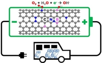Researchers Show How to Enhance Nanomaterials for Fuel-Cell Cathodes