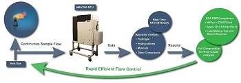 EPA APPROVES MASS SPECTROMETERS FOR RSR FLARE GAS