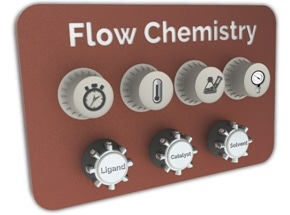 Flow Chemistry Method to Safely and Quickly Optimize Industrial Chemical Reactions