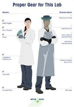Not Every Lab Faces the Same Hazards: Customizable Poster Lets You Display Safety Equipment That's Right for Your Environment