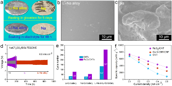 Researchers Develop Long-Lasting AM-O2 Batteries Using Li-Na Eutectic Alloy
