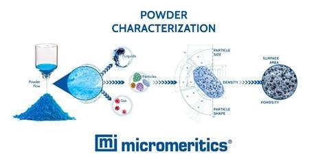 "Micromeritics Releases New Whitepaper Showcasing an Optimal Analytical Toolkit for Powders ""The Definitive Guide to Powder Characterization"" Now Available Online"