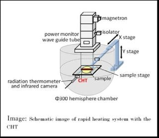 Rapid Heating Equipment Using Advanced Wireless Lamp for Semiconductor Devices
