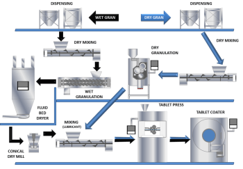 A QBD Approach to Continuous Tablet Manufacture