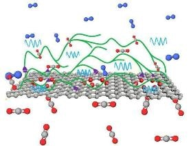New Class of High-Performance Membranes for Carbon Capture