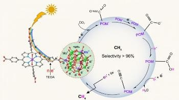 POMCFs Photocatalysts Could Help Convert CO2 into CH4 in a Photoreduction System