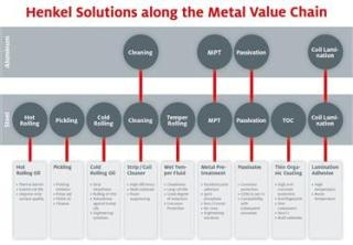Henkel Offers a Comprehensive Portfolio for the Global Metal Coil Industry