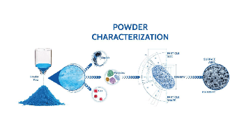 An Introduction to the Industrial Relevant of Powder Characterization