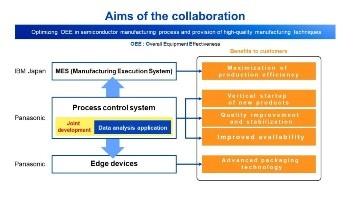 Panasonic to Team Up with IBM Japan in Improving Semiconductor Manufacturing Processes