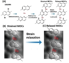 Strain-Induced Isomerisation of Molecular Chains