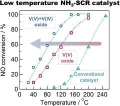 Bulk Defective Vanadium Oxide Effective at Removing NOx at Lower Temperatures