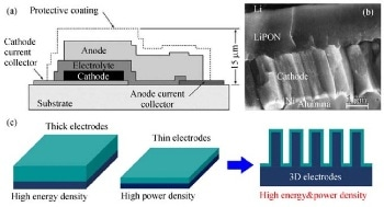 High-performance Lithium-ion Battery Materials with Picosun ALD