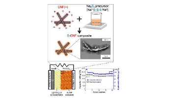 Researchers Develop All-Solid-State Lithium-Sulfur Batteries Using Sulfur-CNF Composite