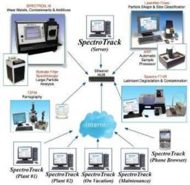 SpectroTrack - Information Management System for Oil Analysis