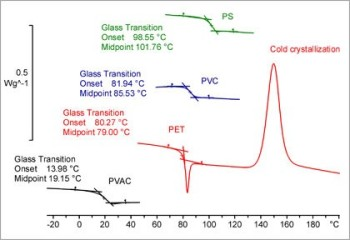 Determination of Glass Transition Temperature