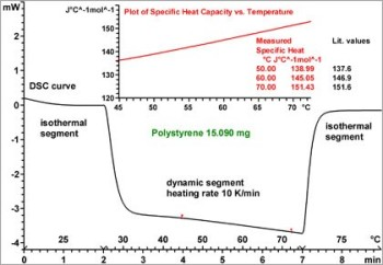 Determination of Specific Heat Capacity by DSC