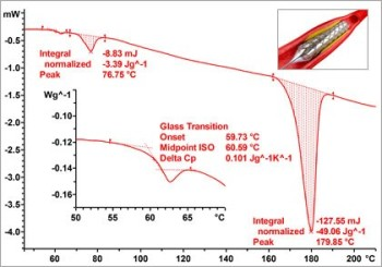 Thermal Analysis of Medical Materials
