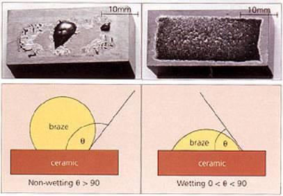 Ceramic Brazing