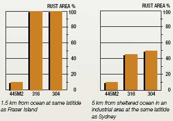 itting corrosion resistance of stainless steel 445M2 compared to 316 abd 305 stainless steels.