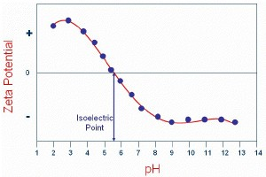 A plot of the zeta potential of a sample measured as a function of pH.