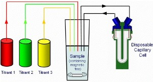 A typical titration schematic showing the ability to have three titrants for changing the composition of the sample and circulating it into the disposable capillary cell situated in the Zetasizer Nano.