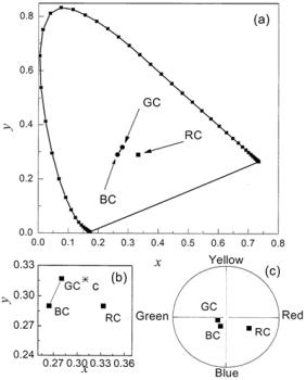 "AZojomo - The ""AZo Journal of Materials Online"" (a) Chromaticity coordinates for the three colored hybrid films.  (b) Magnification of (a).  (c) CIELAB coordinates for the colored films in the a*-b* plane."