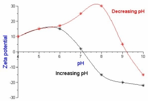 Determination Of The Isoelectric Point Using Zeta
