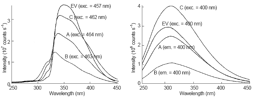Comparison of excitation (left side) and emission (right side) spectra of Samples A, B, and C, along with electron-galvanizing coat bath (EV). Next to each trace, the excitation or emission wavelength is given.
