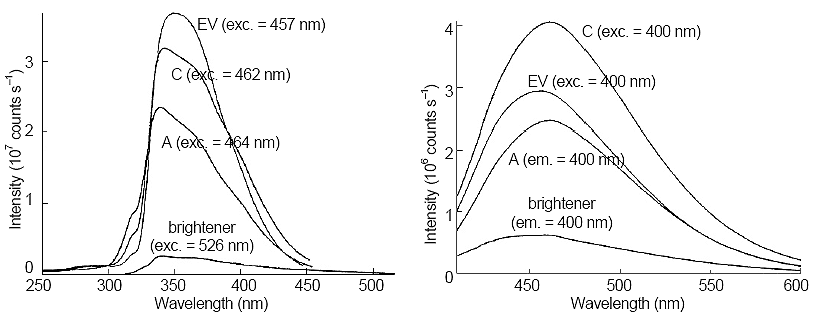 Comparison of excitation (left side) and emission (right side) spectra of Samples A, C, electron-galvanizing coat bath (EV), and brightener. Next to each trace, the excitation or emission wavelength is given.