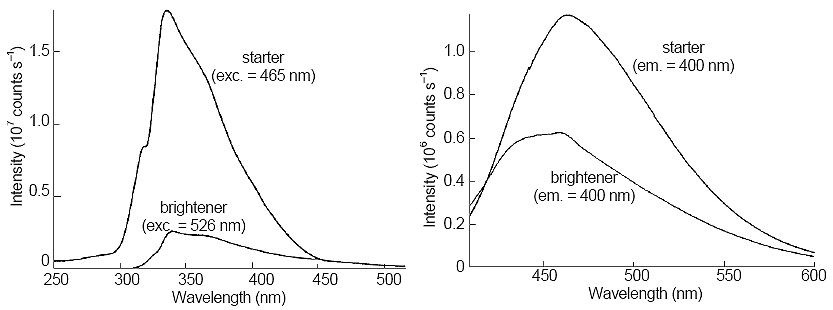 Excitation (left side) and emission (right side) spectra of stock solution of brightener and 100-fold dilution of starter. Next to each trace, the excitation or emission wavelength is given.