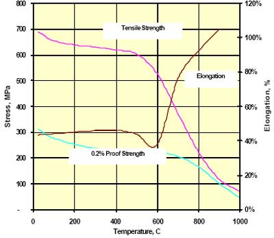 High temperature tensile properties of annealed Incoloy 825 bar.