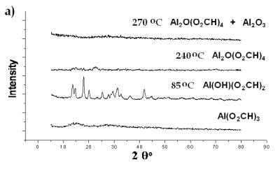 AZoJomo - The AZO Journal of Materials Online - XRD spectra of Al(O2CH3) Pyrolyzed at selected temperatures: Carboxylate decomposition