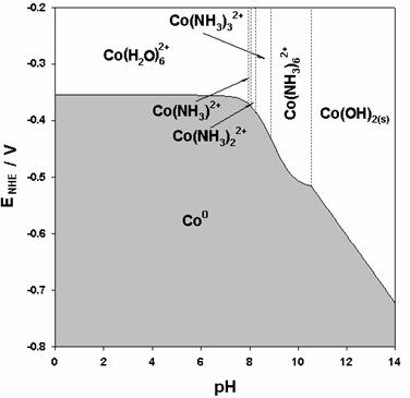 A Voltammetric Study Of The Underpotential Deposition Of Cobalt ...