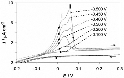 AZOJomo - The AZO Journal of Materials Online - Cyclic voltammograms obtained in GCE/1O-2M CoClO4, 1 M NH4CI (pH 4.5) system at different inversion potentials indicated in the Figure. Cyclic voltammogram obtained in the GCE/ 1M NH4CI (pH 4.5) system at -0.450 V inversion potential ( - - - ) is showed too