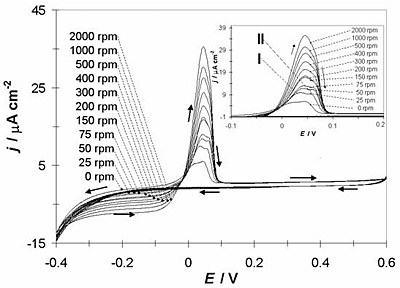 AZOJomo - The AZO Journal of Materials Online - Cyclic voltammograms obtained in the GCE/1O-2M CoClO4, 1 M NH4CI (pH 4.5) system at different scan rotation rates