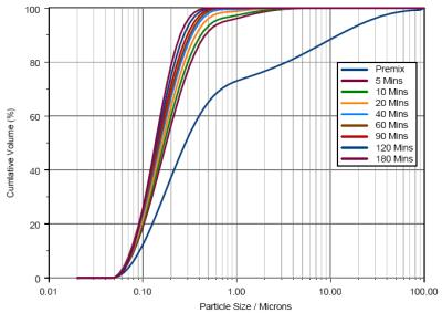 Particle size distributions measured for different milling times.