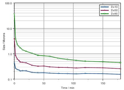 Change in particle size as a function of milling time.