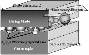 AZoJomo - The AZO Journal of Materials Online - Vertical cross view of a dicing blade.  Effective projection area, Ap'(z) is shown as total hatching area