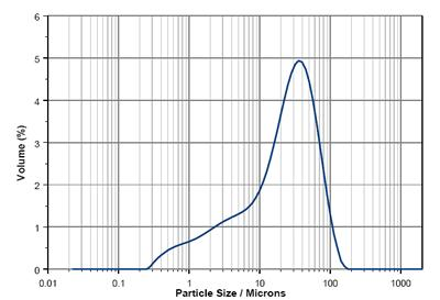 AZoM - Metals, Ceramics, Polymer and Composites : Particle Size and Particle Size Distribution – The Measurement and Modelling for Ceramic Casting Slips Using the Mastersizer 2000 : Ceramic particle size distribution.