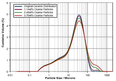 AZoM - Metals, Ceramics, Polymer and Composites : Particle Size and Particle Size Distribution – The Measurement and Modelling for Ceramic Casting Slips Using the Mastersizer 2000 : Particle size distributions recorded during seeding of the ceramic powder with coarse (/>90µm) particles.