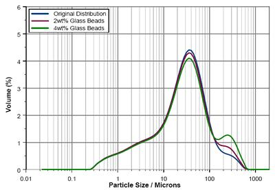 AZoM - Metals, Ceramics, Polymer and Composites : Particle Size and Particle Size Distribution – The Measurement and Modelling for Ceramic Casting Slips Using the Mastersizer 2000 : Particle size distributions recorded during seeding of the ceramic powder with coarse 225µm glass beads.